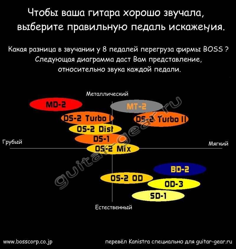 BOSS_pedals